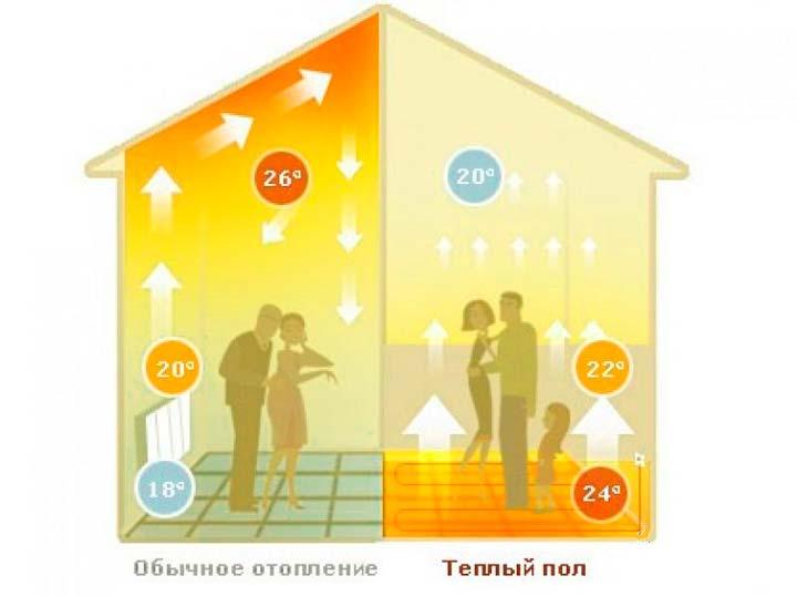 Комфортность температуры от теплых полов