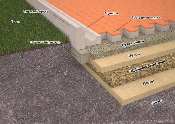 Правильная основа для тротуарной плитки