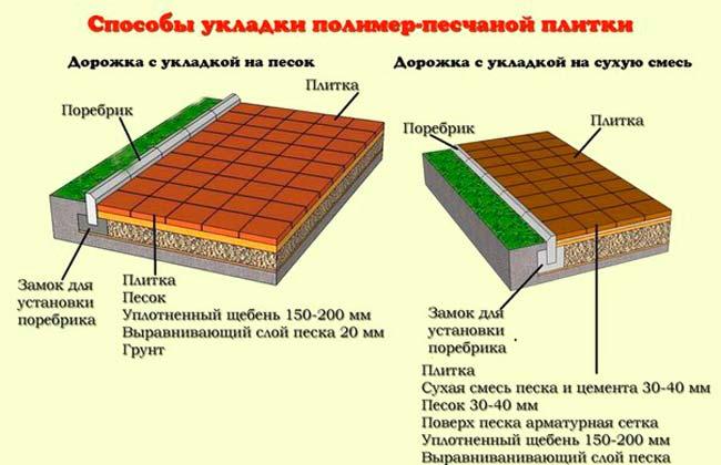 Основа для полимерной тротуарной плитки