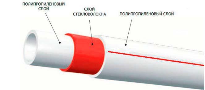 Прочные трубы из полипропилена с армированием стекловолокном