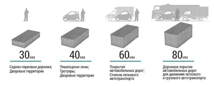 Разновидности плитки тротуарной по толщине