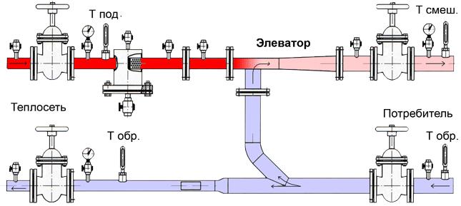 Элеваторный смесительные узлы для теплого пола