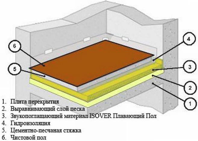 Схема плавающего пола в квартире