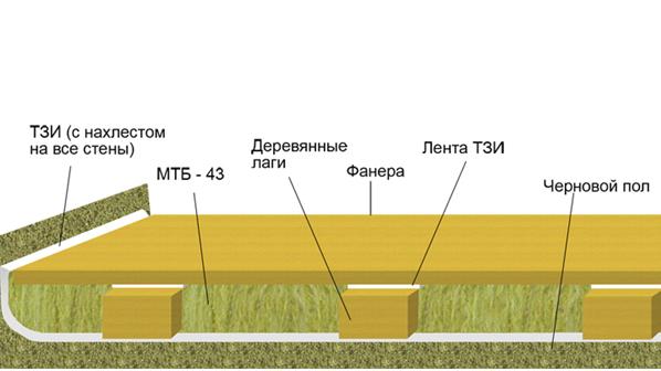 Схема шумоизоляции деревянных полов