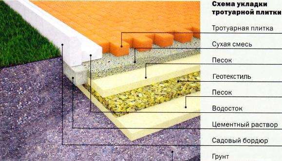 Схема для укладки тротуарной плитки