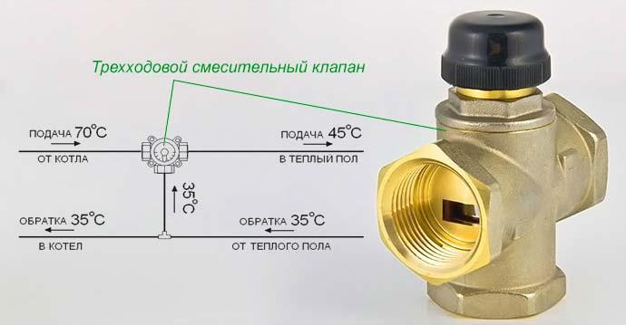 Принцип действия трехходового смесительного узла теплого пола