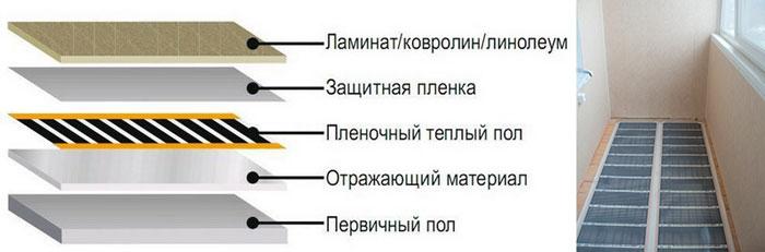 Схема слоев инфракрасного пленочного теплого пола