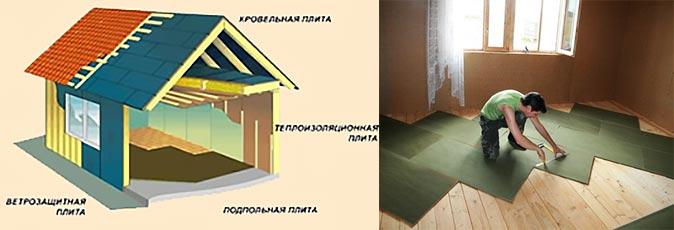 Утелпение и ветрозащита плитами изоплат стен и пола