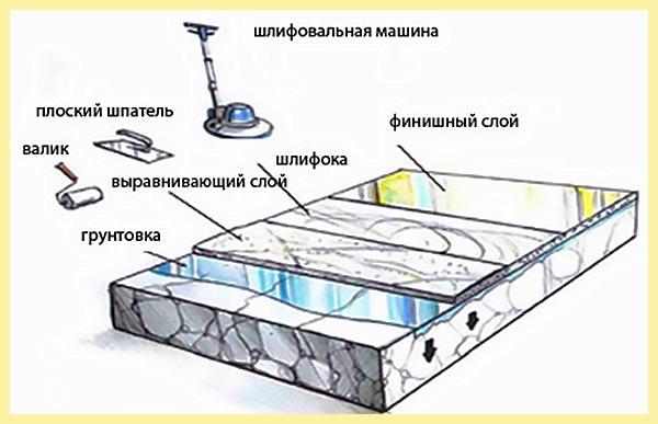Инструменты и слои наливного пола