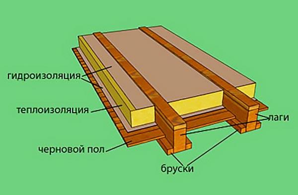 Схема чернового пола