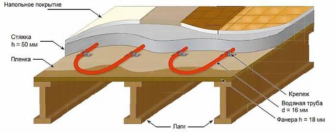 Схема укладки теплоговодяного пола на деревянный пол