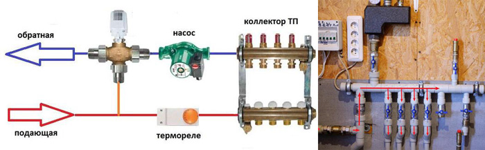 Общая схема подключения колелктора теплых полов