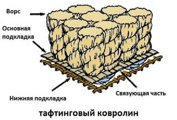Тафтинговые или иглопрошивные виды ковролина