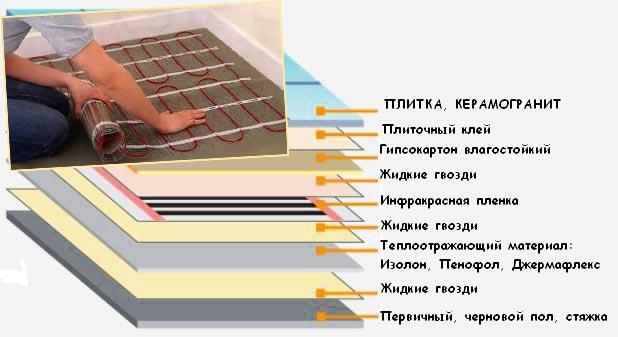 Схема монтажа и утепления теплых полов