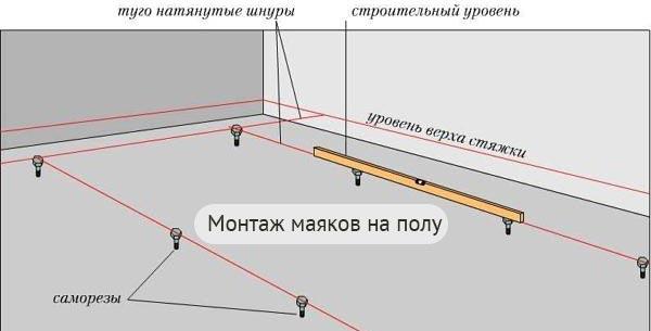 Монтаж маяков на полу