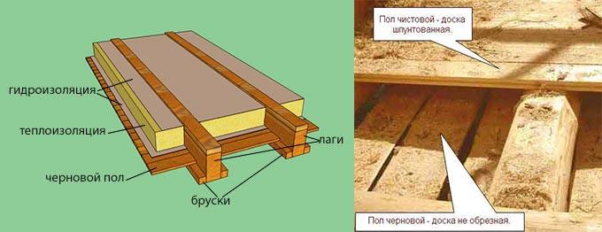 Схема двойного пола из дерева - черновые полы и чистовые
