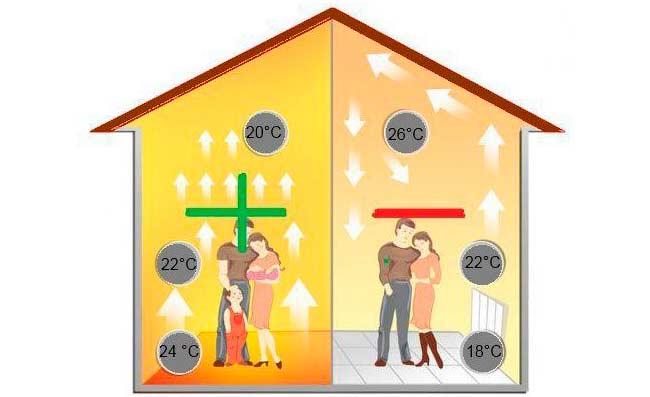 Теплый пол как основный источник отопления дома