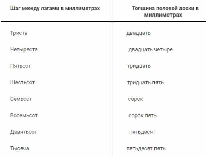 Таблица 1. Лаги деревянного пола