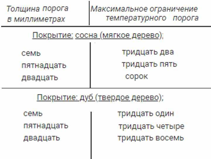 Первая таблица сравнения