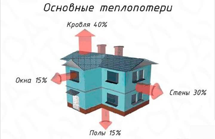 Определение теплопотерь дома