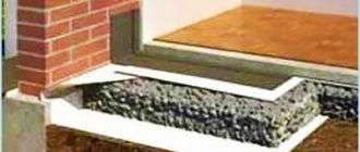 Конструкция бетонного пирога пола по грунту