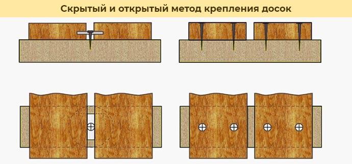 Скрытый и открытый метод крепленяи досок - схема