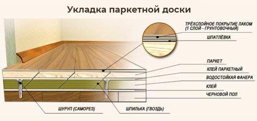 Укладка паркетнйо доски - схема наслоения