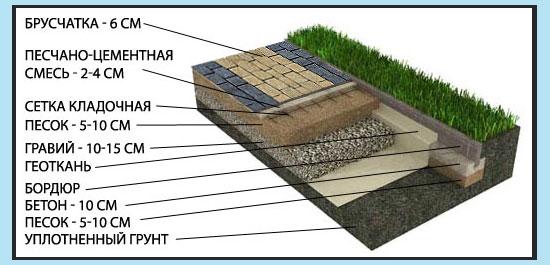Схема слоев для укладки плитки на бетон