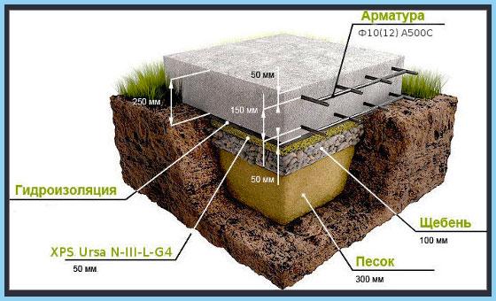 Схема монатжа бетонной дорожки