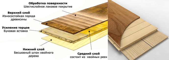 Схема поверхности и слоев паркетной доски