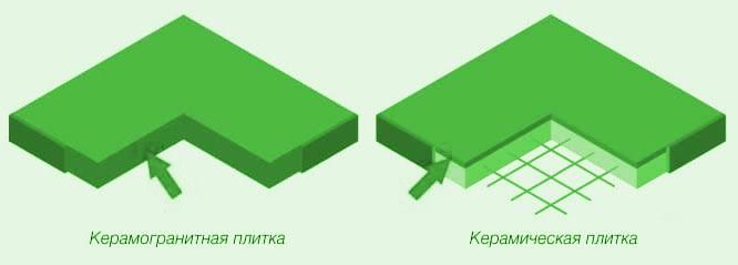 Каремогранитная и керамическая плитка - отличия