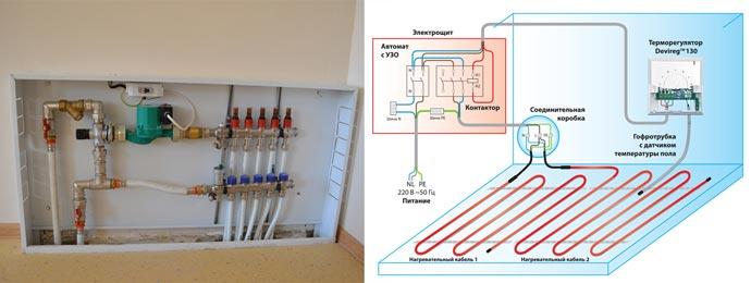 Коллектор и схема подключения водяных полов