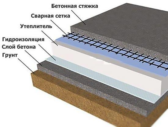 Схема слоев бетонного пола