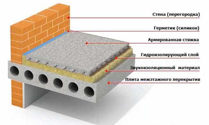 Пол из бетона. Строение