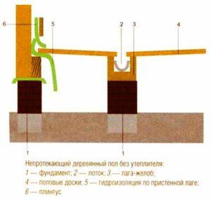 Строение непротекающего пола бани