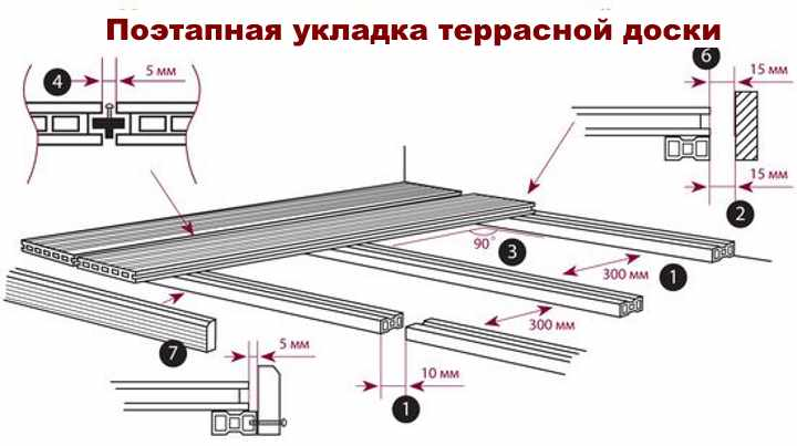 Монтаж террасной доски