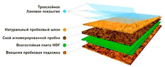 Состав пробкового покрытия