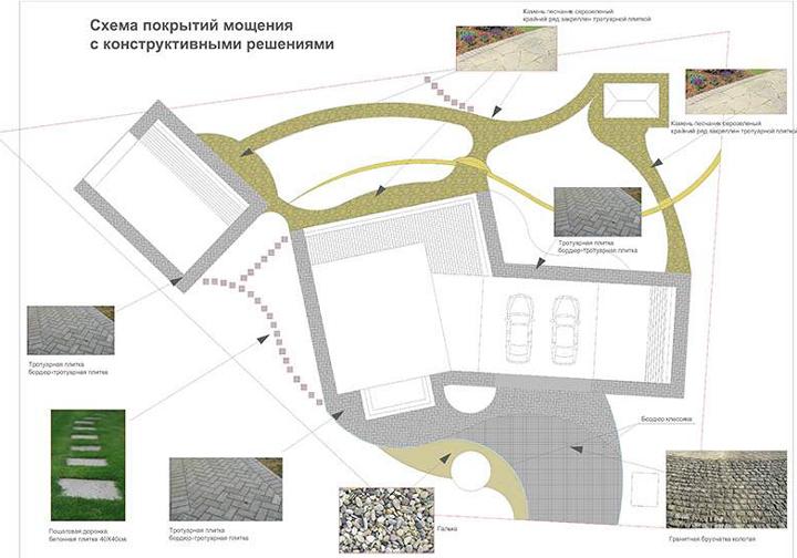 Дизайн проект участка