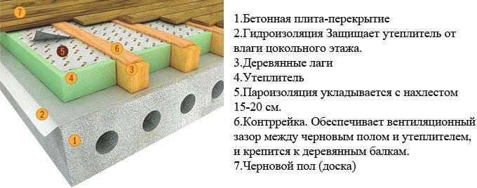 Схема утепления пола в квартире