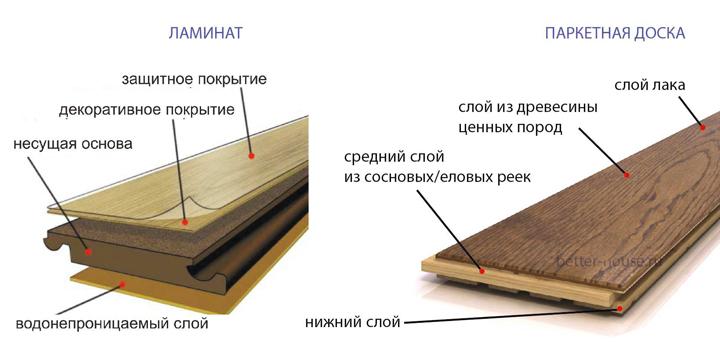 Сравнение ламината и паркетной доски