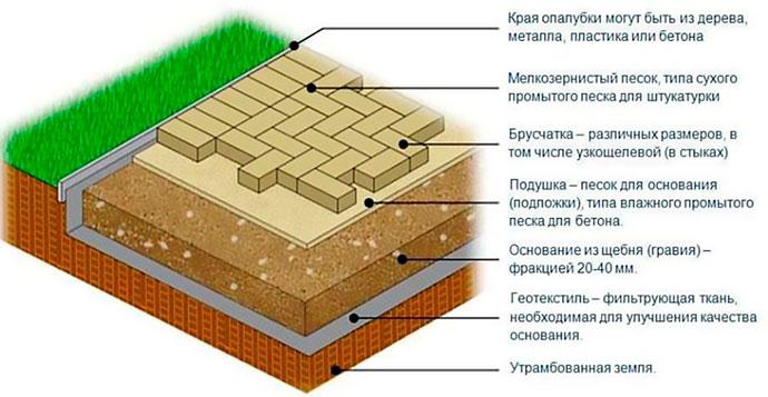 Схема слоев для укладки тротуарной плитки