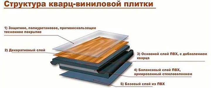 Кварц-виниловая плитка на кухню