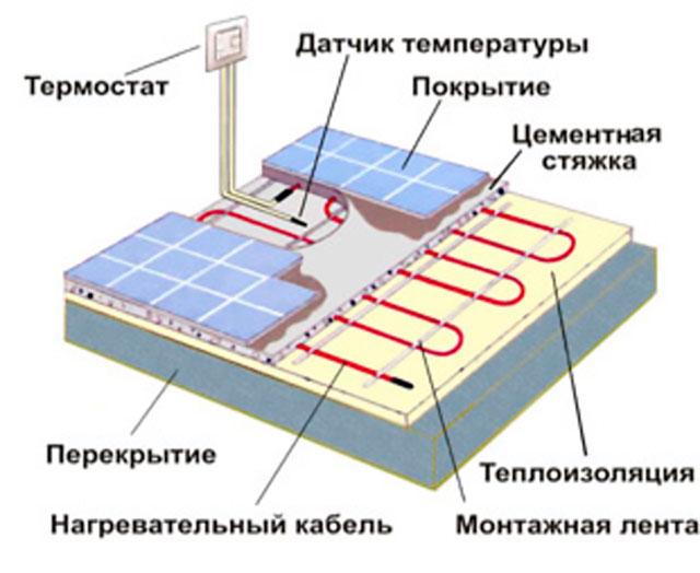 Схема подключения электриечских теплых полов