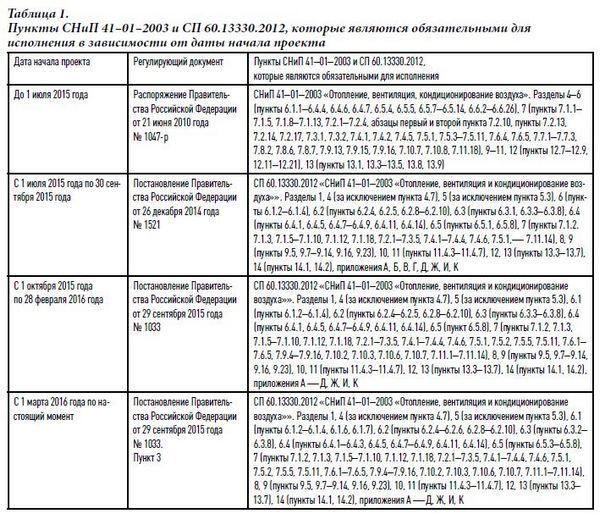 Документ СНиП 41-01-2003- смотреть
