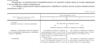 ГОСТ 28015-89 - скачать