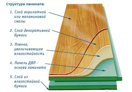 Структура ламината из 5 слоев