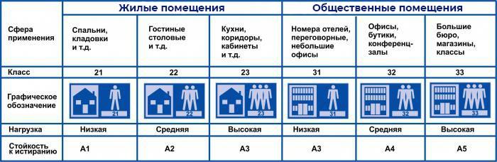 Таблица классов ламината по истриранию и нагрузке