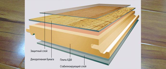 Слои ламината: стабилизарующий, оснвоной, декоративный и защитный