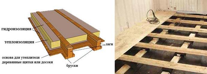 Схема утепеления деревянного пола
