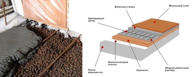 Утепление полов керамзитом